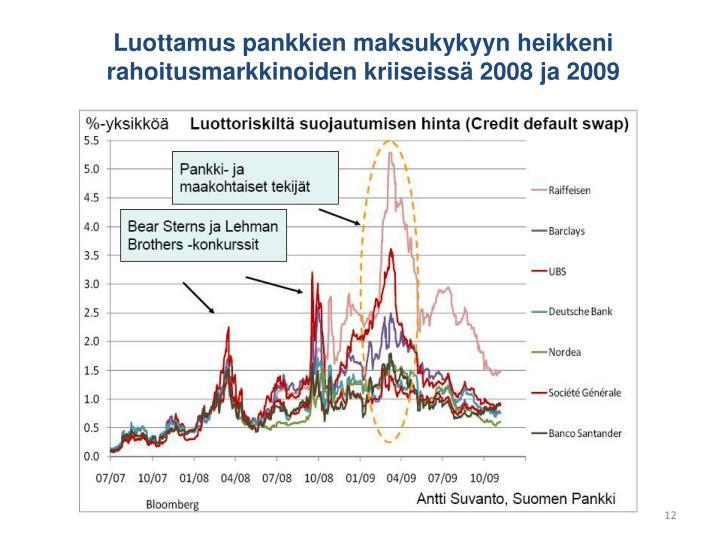Luottamus pankkien maksukykyyn heikkeni rahoitusmarkkinoiden kriiseissä 2008 ja 2009