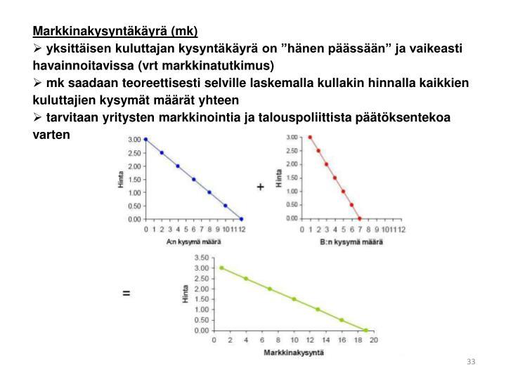 Markkinakysyntäkäyrä (mk)