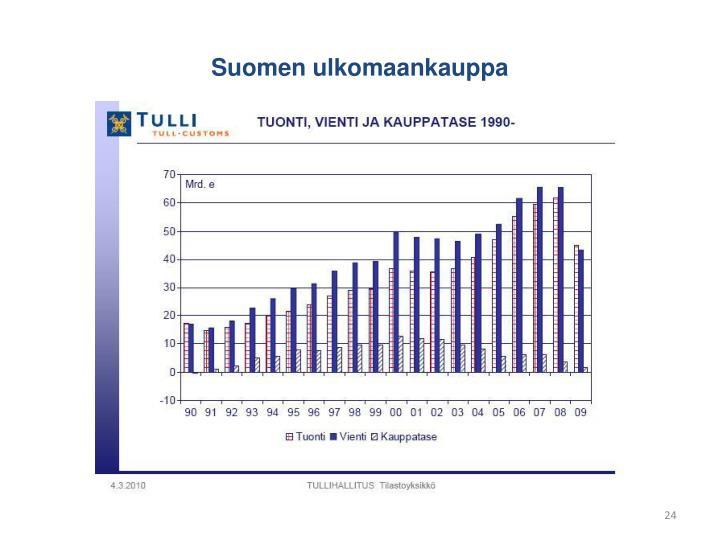 Suomen ulkomaankauppa
