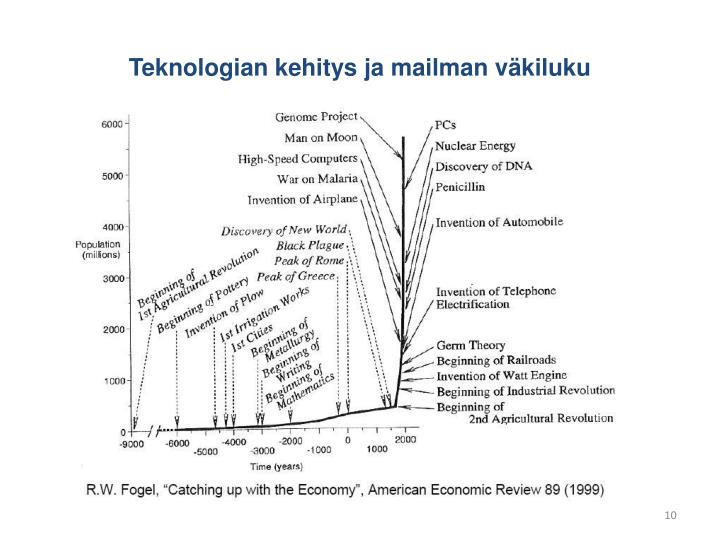 Teknologian kehitys ja mailman väkiluku