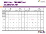 annual financial dashboard