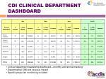 cdi clinical department dashboard