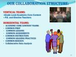 our collaboration structure