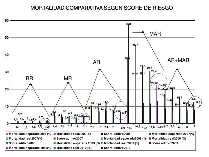 MORTALIDAD COMPARATIVA SEGUN SCORE DE RIESGO