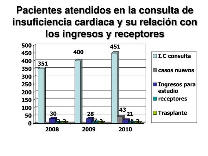 Pacientes atendidos en la consulta de insuficiencia cardiaca y su relación con los ingresos y receptores