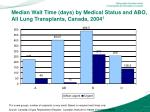 median wait time days by medical status and abo all lung transplants canada 2004 1