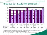 organ donors 1 canada 1995 2004 number
