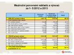 meziro n porovn n n klad a v nos za 1 5 2012 a 2013
