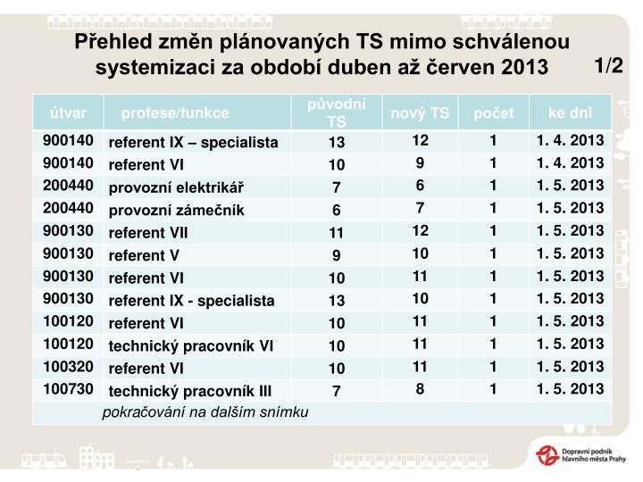 Přehled změn plánovaných TS mimo schválenou systemizaci za období duben až červen 2013
