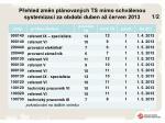 p ehled zm n pl novan ch ts mimo schv lenou systemizaci za obdob duben a erven 2013