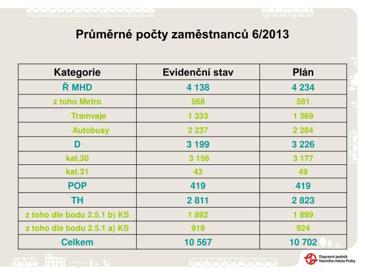 Průměrné počty zaměstnanců 6/2013