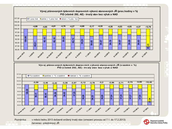 Poznámka: v měsíci lednu 2013 dočasně snížený trvalý stav (omezení provozu od 7.1. do 17.2.2013)