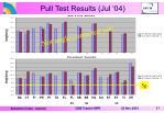 pull test results jul 04