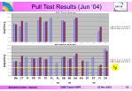 pull test results jun 04