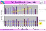 pull test results nov 04