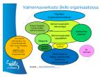 valmennusverkosto skills organisaatiossa