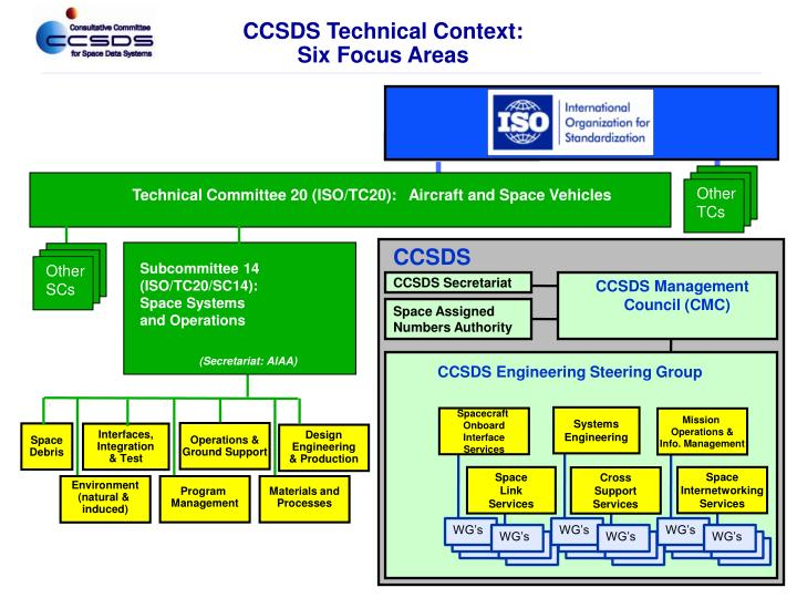 CCSDS Technical Context: