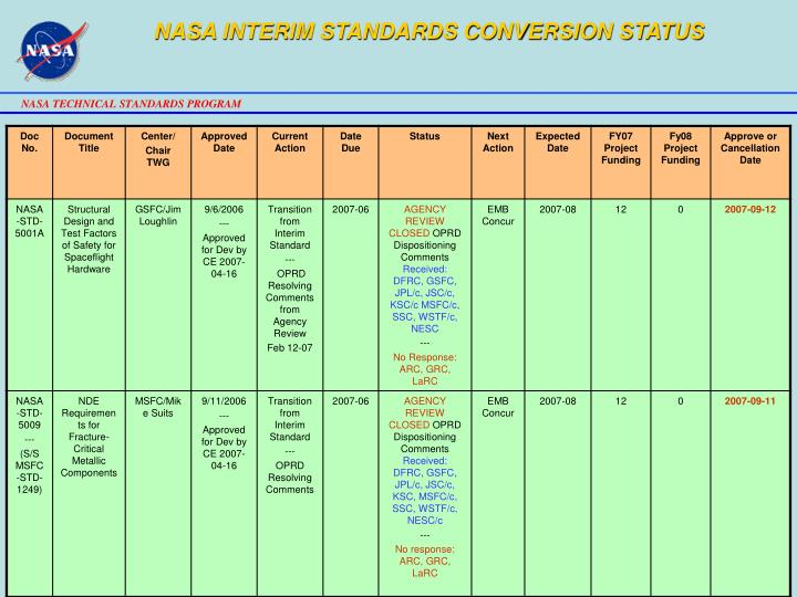 NASA INTERIM STANDARDS CONVERSION STATUS