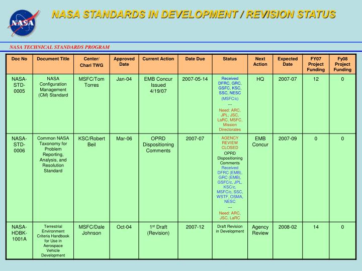 NASA STANDARDS IN DEVELOPMENT / REVISION STATUS