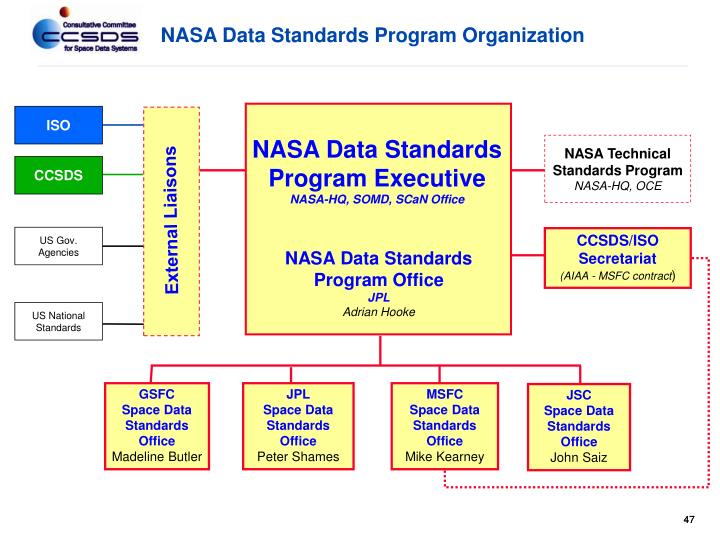 NASA Data Standards Program Organization