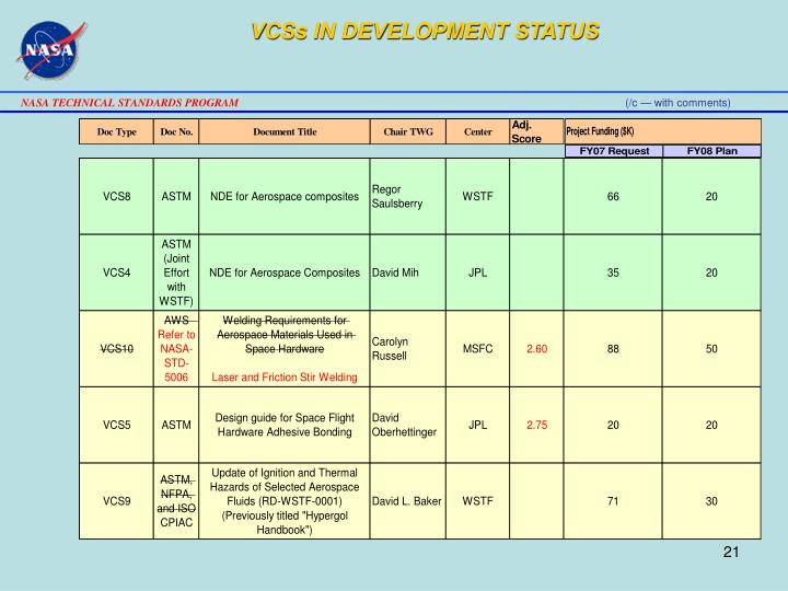 VCSs IN DEVELOPMENT STATUS