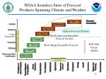 noaa seamless suite of forecast products spanning climate and weather2