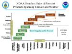 noaa seamless suite of forecast products spanning climate and weather5
