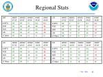 regional stats