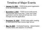 timeline of major events1
