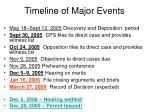 timeline of major events2