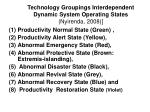 technology groupings interdependent dynamic system operating states nyirenda 2008