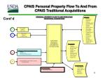 cpais personal property flow to and from cpais traditional acquisitions1