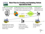 work flow for creating and updating vehicle operational data