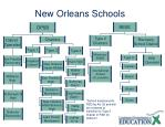 new orleans schools