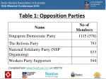 table 1 opposition parties