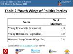 table 2 youth wings of politics parties