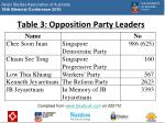 table 3 opposition party leaders