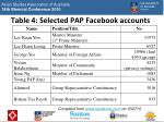 table 4 selected pap facebook accounts