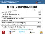 table 5 electoral issue pages