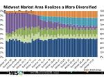 midwest market area realizes a more diversified supply portfolio