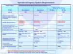 operational agency system requirements