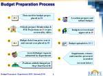 budget preparation process