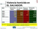violencia homicida en el salvador