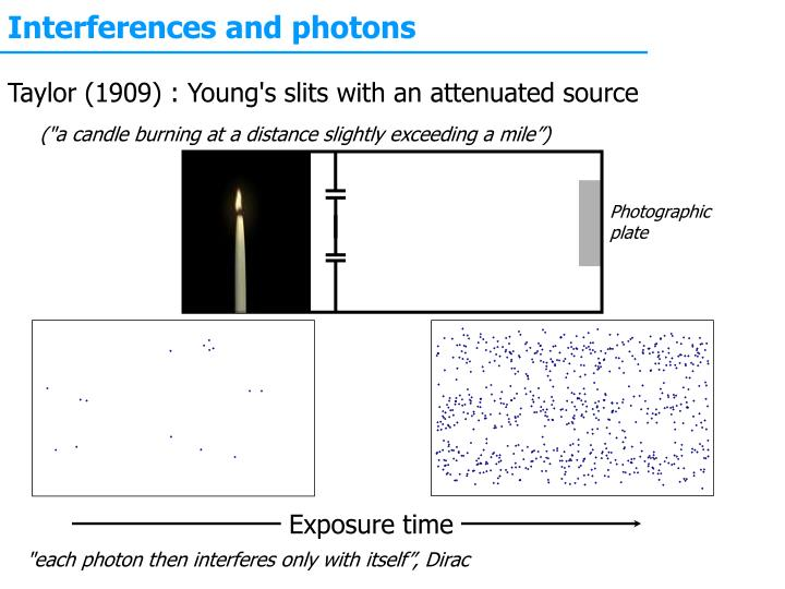 Interferences and photons
