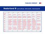 nederland b aanvullend informatie meerwaarde