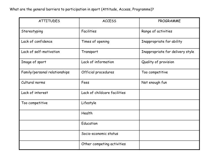 What are the general barriers to participation in sport (Attitude, Access, Programme)?