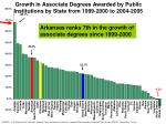 growth in associate degrees awarded by public institutions by state from 1999 2000 to 2004 2005