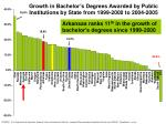 growth in bachelor s degrees awarded by public institutions by state from 1999 2000 to 2004 2005
