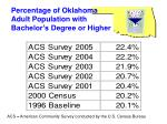 percentage of oklahoma adult population with bachelor s degree or higher