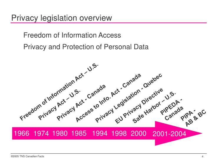 Privacy legislation overview